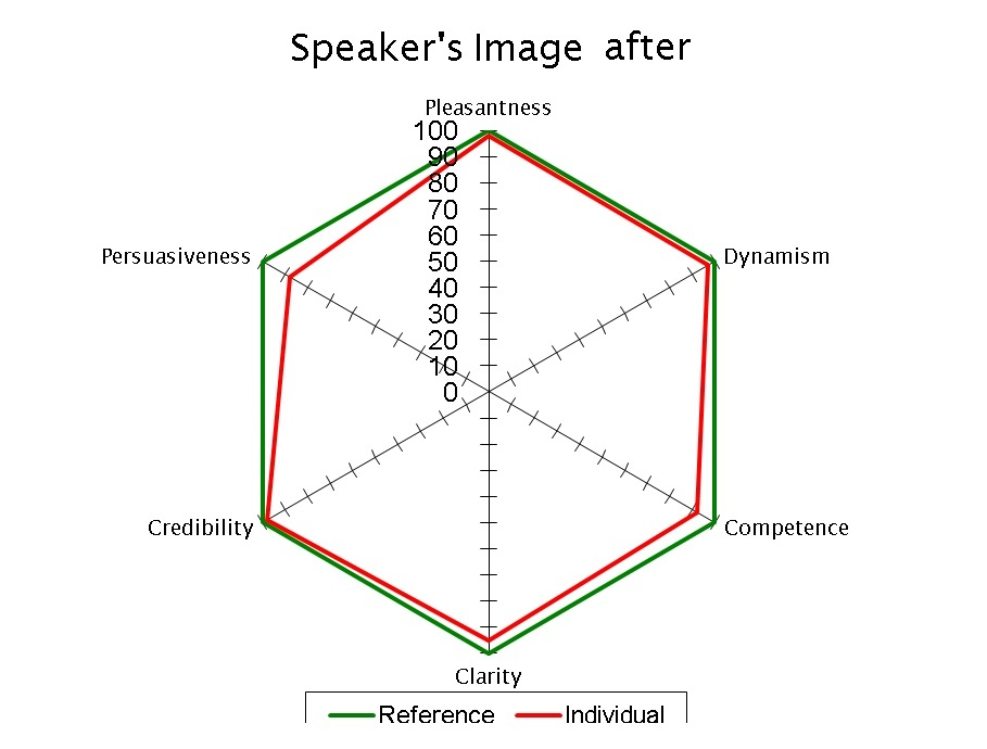 Speaker's Image After