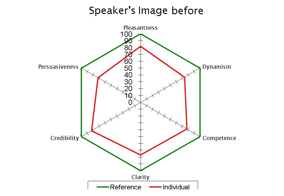 Speaker's Image Before