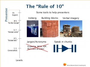 Level of Complexity Rule of 10