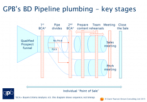 Pipeline plumbing key stages